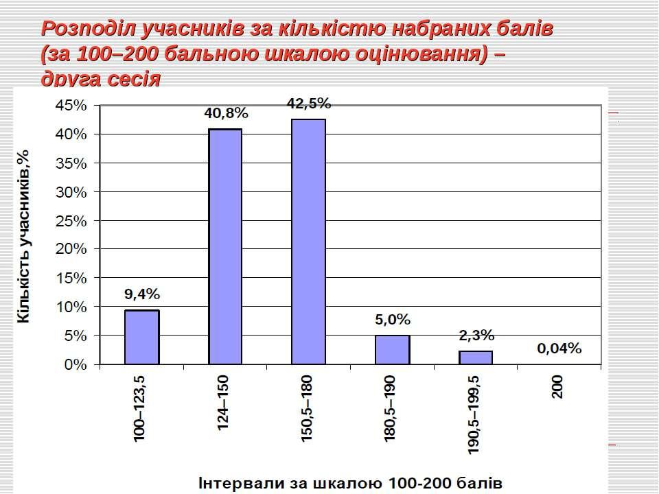 Розподіл учасників за кількістю набраних балів (за 100–200 бальною шкалою оці...