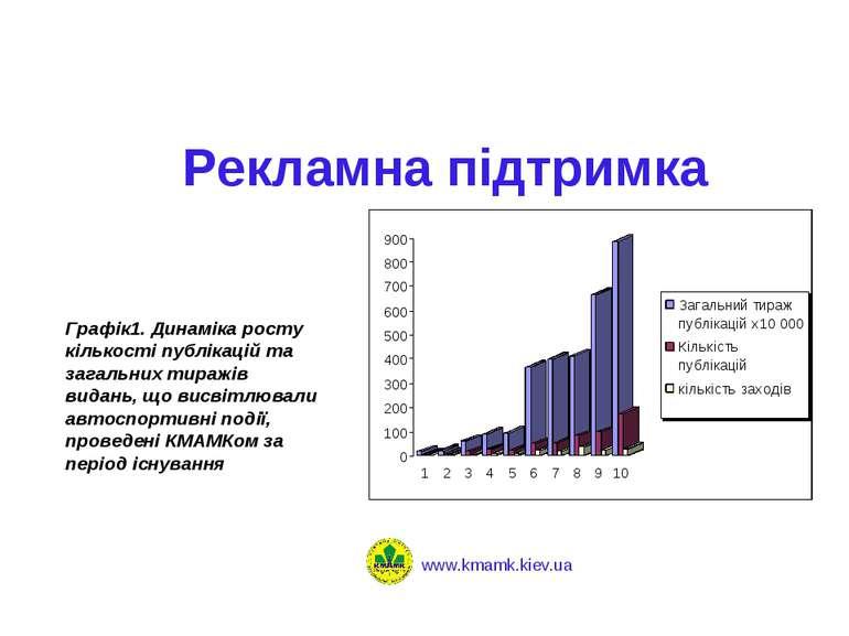 Рекламна підтримка Графік1. Динаміка росту кількості публікацій та загальних ...
