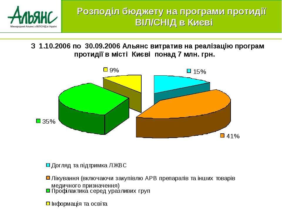 З 1.10.2006 по 30.09.2006 Альянс витратив на реалізацію програм протидії в мі...