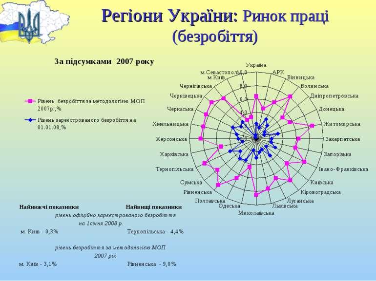 Регіони України: Ринок праці (безробіття)