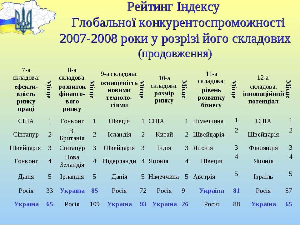 Рейтинг Індексу Глобальної конкурентоспроможності 2007-2008 роки у розрізі йо...