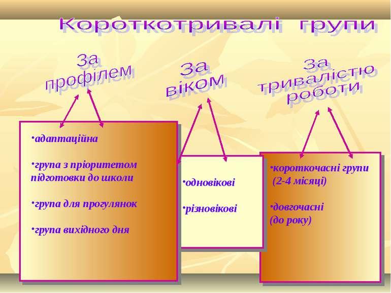 короткочасні групи (2-4 місяці) довгочасні (до року) одновікові різновікові а...