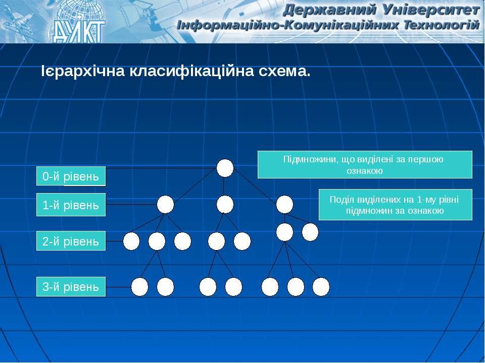 Ієрархічна класифікаційна схема. 0-й рівень 1-й рівень 2-й рівень 3-й рівень ...