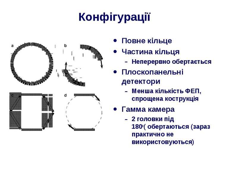 Конфігурації Повне кільце Частина кільця Неперервно обертається Плоскопанельн...