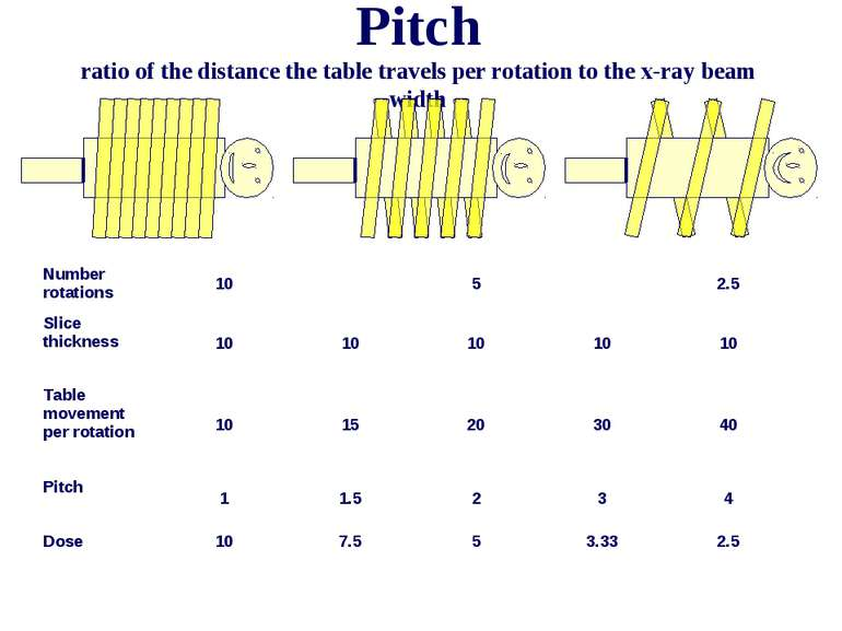 Pitch ratio of the distance the table travels per rotation to the x-ray beam ...