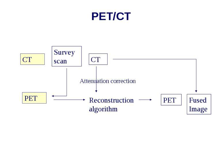 PET/CT CT PET Survey scan CT Reconstruction algorithm Attenuation correction ...