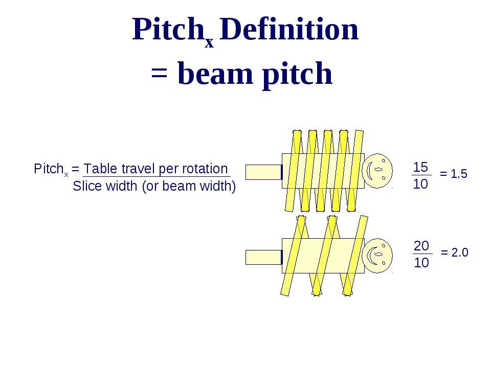 Pitchx Definition = beam pitch Pitchx = Table travel per rotation Slice width...