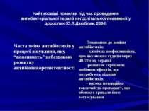 Найтиповіші помилки під час проведення антибактеріальної терапії негоспітальн...