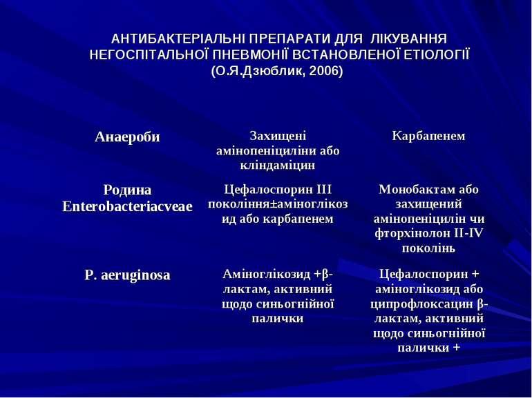 АНТИБАКТЕРІАЛЬНІ ПРЕПАРАТИ ДЛЯ ЛІКУВАННЯ НЕГОСПІТАЛЬНОЇ ПНЕВМОНІЇ ВСТАНОВЛЕНО...