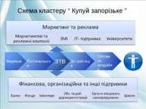 """Схема кластеру """" Купуй запорізьке """" Фермери Оптова та роздрібна торгівля ЗТВ ..."""