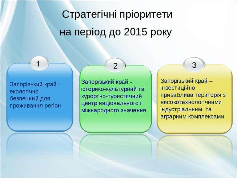 Стратегічні пріоритети на період до 2015 року Запорізький край - історико-кул...
