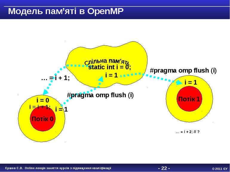 - * - 001 Модель пам'яті в OpenMP Потік 0 001 Потік 1 static int i = 0; … = i...