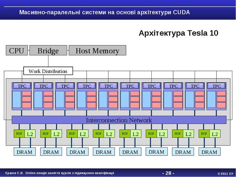 - * - Масивно-паралельні системи на основі архітектури CUDA Interconnection N...