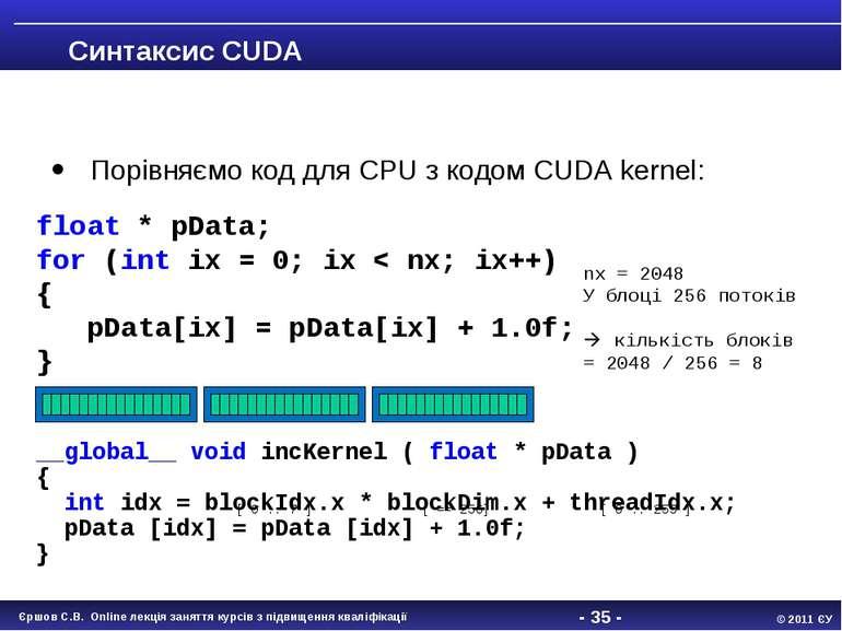 - * - Синтаксис CUDA Порівняємо код для CPU з кодом CUDA kernel: __global__ v...