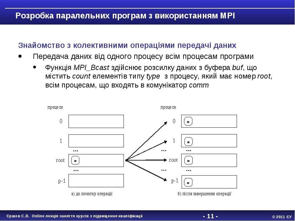 - * - Розробка паралельних програм з використанням MPI Знайомство з колективн...