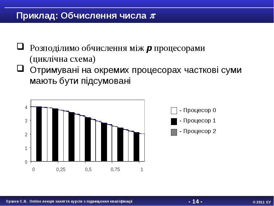 - * - Розподілимо обчислення між p процесорами (циклічна схема) Отримувані на...