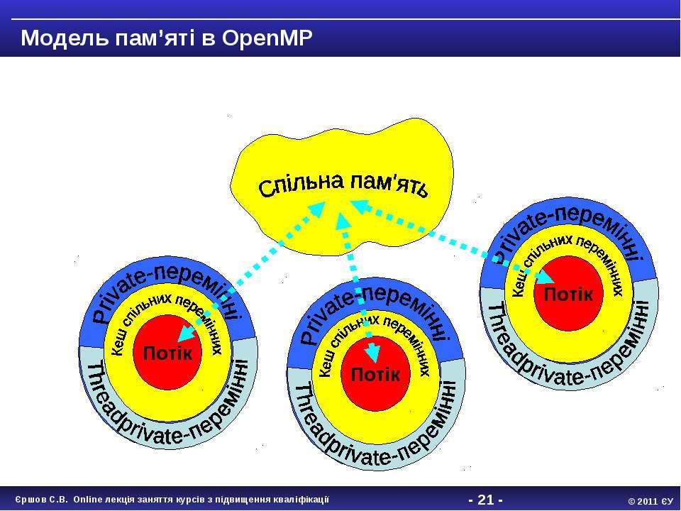 - * - 001 Модель пам'яті в OpenMP Потік 001 Потік 001 Потік Єршов С.В. Online...