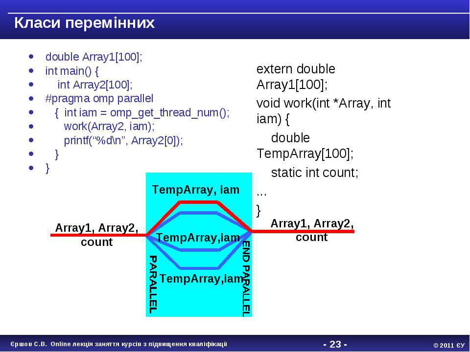 - * - Класи перемінних double Array1[100]; int main() { int Array2[100]; #pra...