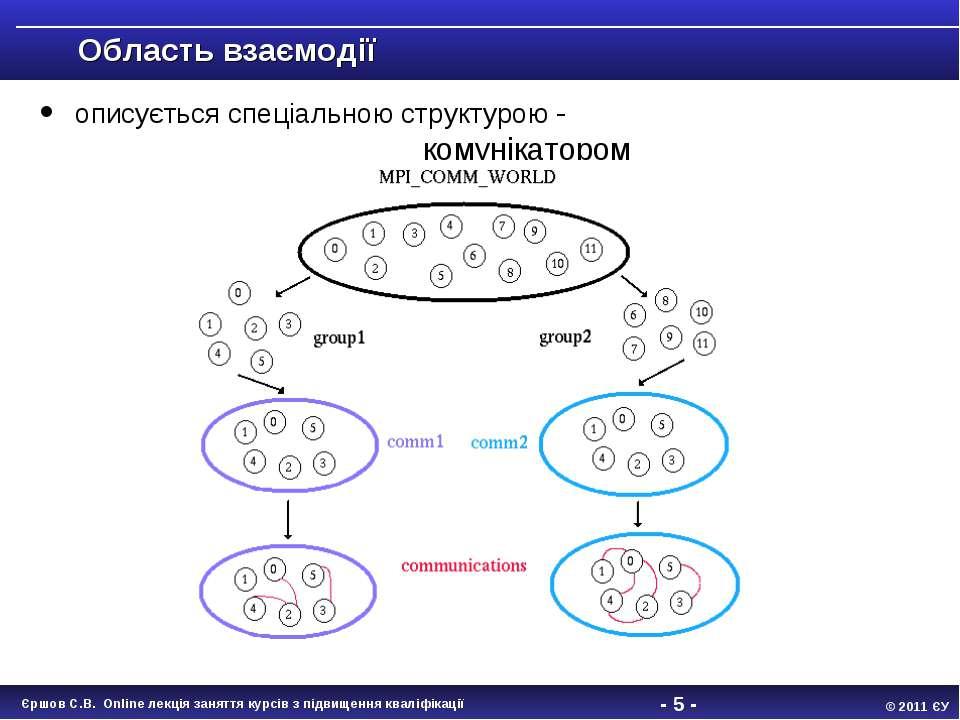 - * - Область взаємодії описується спеціальною структурою - комунікатором Єрш...