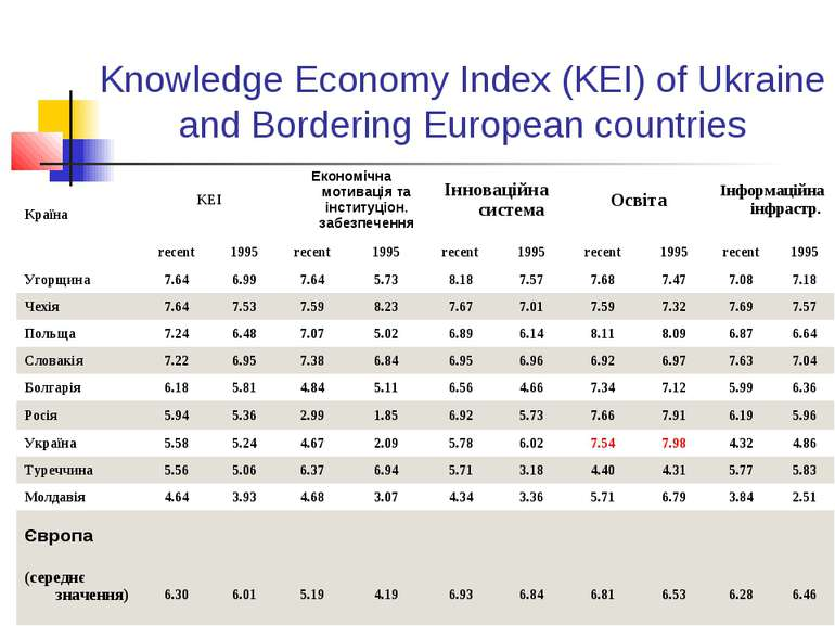 Knowledge Economy Index (KEI) of Ukraine and Bordering European countries Кра...