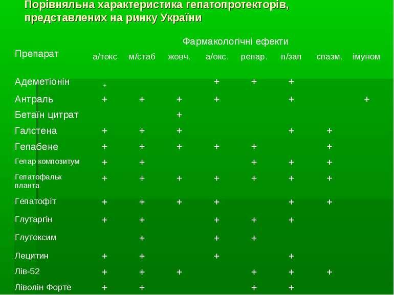 Порівняльна характеристика гепатопротекторів, представлених на ринку України