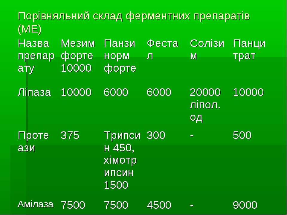 Порівняльний склад ферментних препаратів (МЕ)