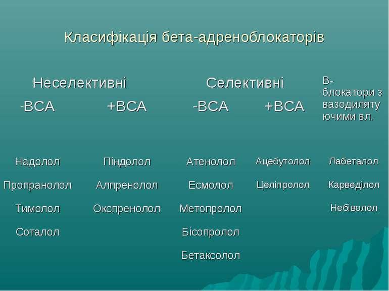 Класифікація бета-адреноблокаторів