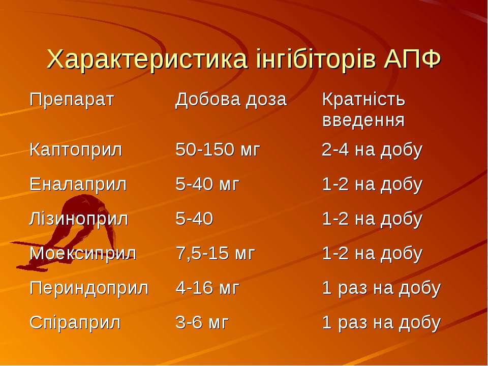 Характеристика інгібіторів АПФ