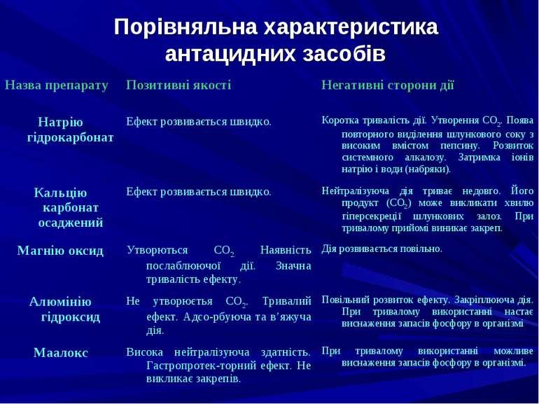 Порівняльна характеристика антацидних засобів Назва препарату Позитивні якост...