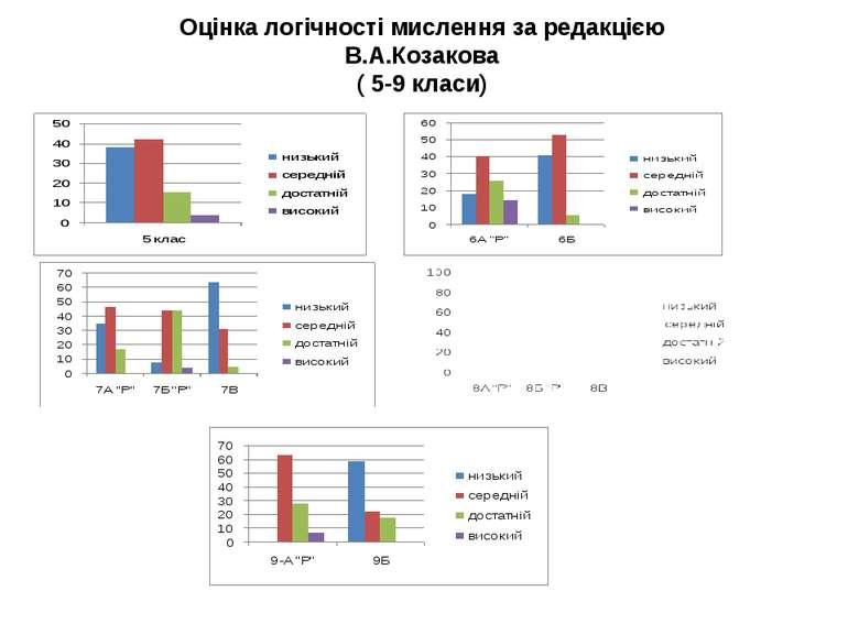 Оцінка логічності мислення за редакцією В.А.Козакова ( 5-9 класи)
