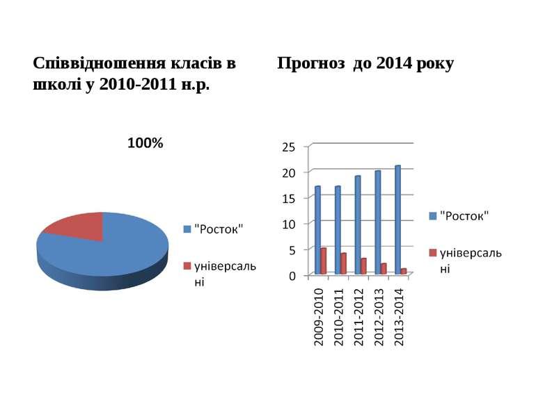 Співвідношення класів в школі у 2010-2011 н.р. Прогноз до 2014 року