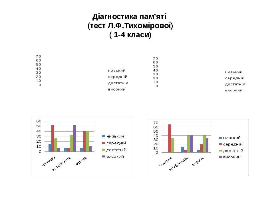 Діагностика пам'яті (тест Л.Ф.Тихомірової) ( 1-4 класи)
