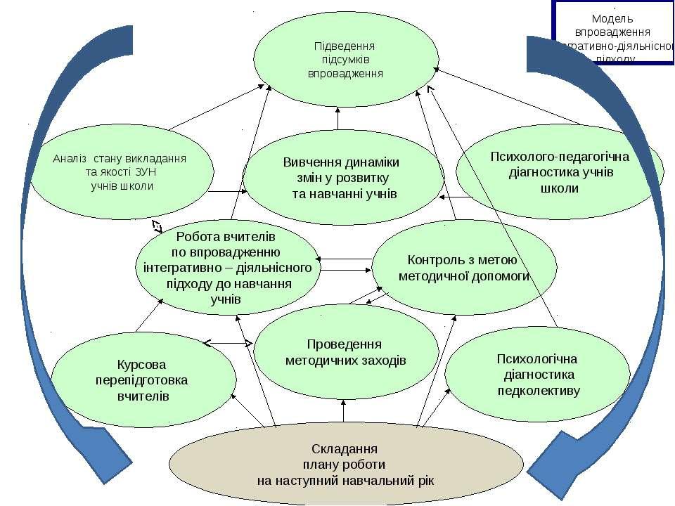 Курсова перепідготовка вчителів Складання плану роботи на наступний навчальни...