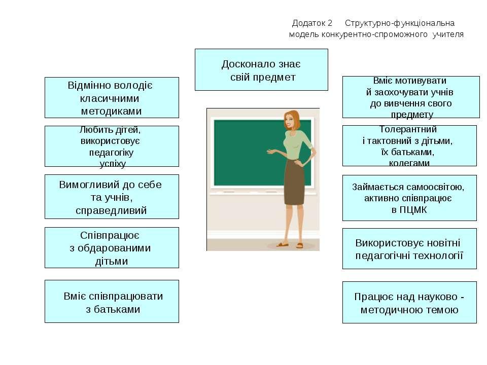 Додаток 2 Структурно-функціональна модель конкурентно-спроможного учителя Вим...