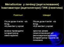 Метаболізм у печінці (ацетилювання) Інактаватори (ацетилятори) ГІНК (генетика)