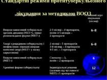 Стандартні режими протитуберкульозного лікування за методикою ВООЗ Категорія ...
