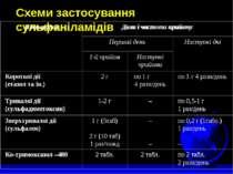 Схеми застосування сульфаніламідів