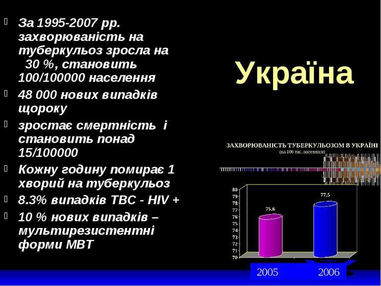 Україна За 1995-2007 рр. захворюваність на туберкульоз зросла на 30 %, станов...