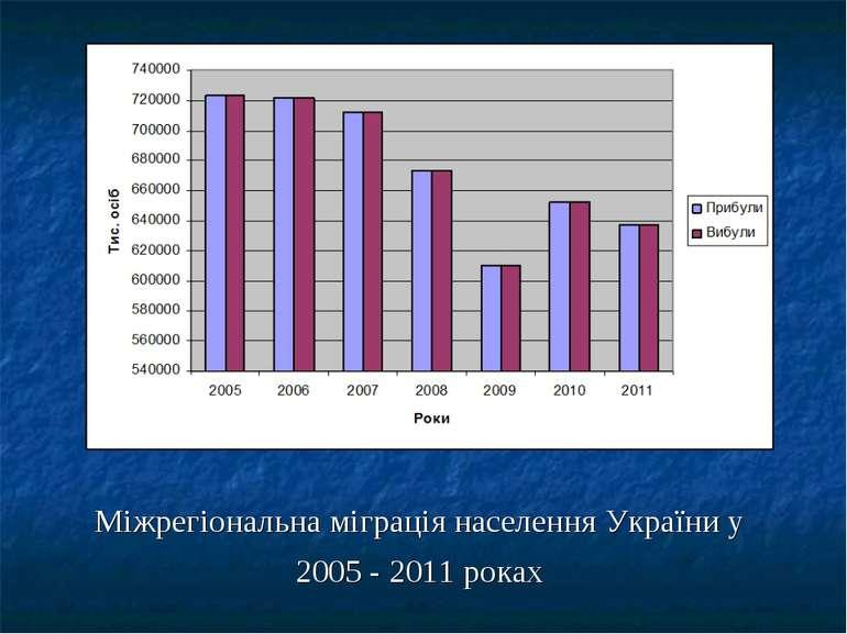 Міжрегіональна міграція населення України у 2005 - 2011 роках