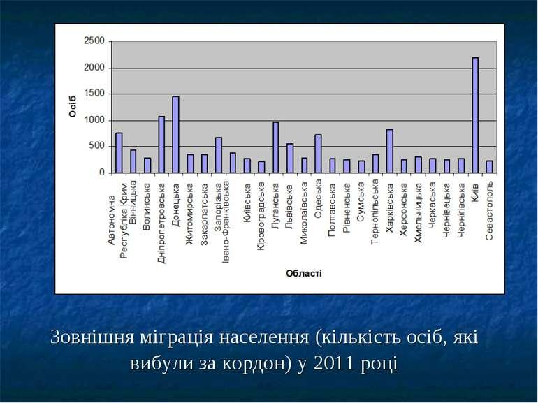 Зовнішня міграція населення (кількість осіб, які вибули за кордон) у 2011 році