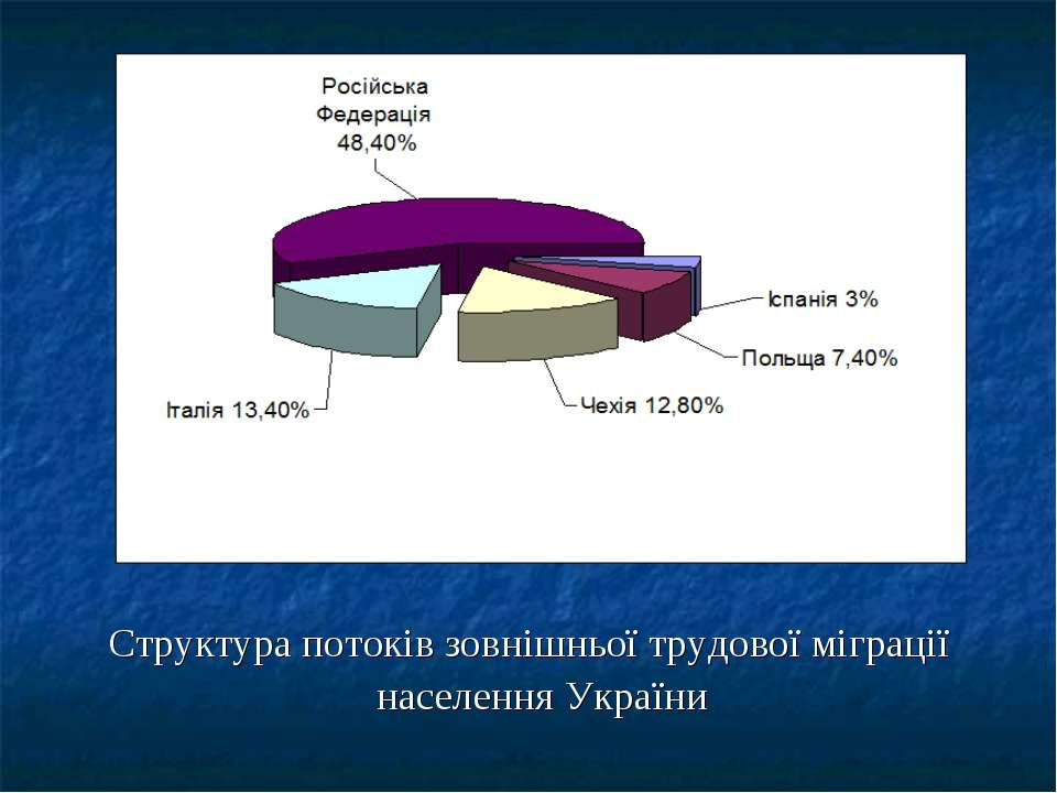 Структура потоків зовнішньої трудової міграції населення України