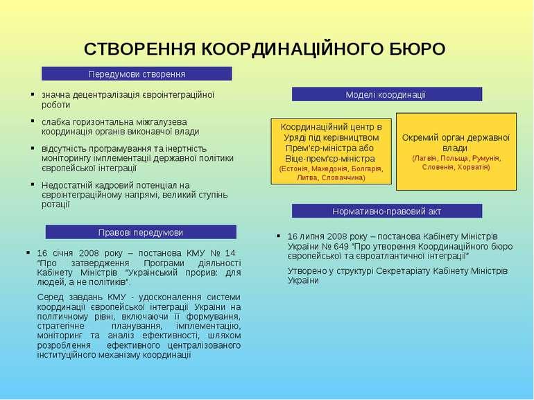 СТВОРЕННЯ КООРДИНАЦІЙНОГО БЮРО Передумови створення Моделі координації Коорди...