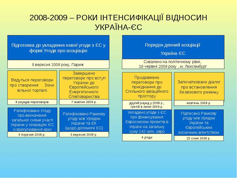 2008-2009 – РОКИ ІНТЕНСИФІКАЦІЇ ВІДНОСИН УКРАЇНА-ЄС Порядок денний асоціації ...