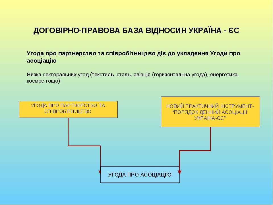 ДОГОВІРНО-ПРАВОВА БАЗА ВІДНОСИН УКРАЇНА - ЄС Угода про партнерство та співроб...