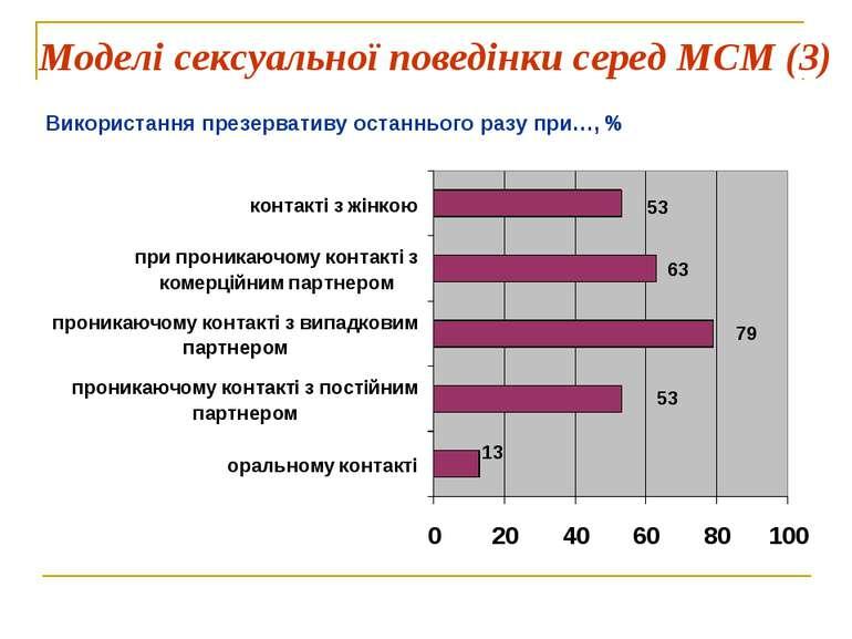 Моделі сексуальної поведінки серед МСМ (3) Використання презервативу останньо...