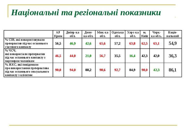 Національні та регіональні показники