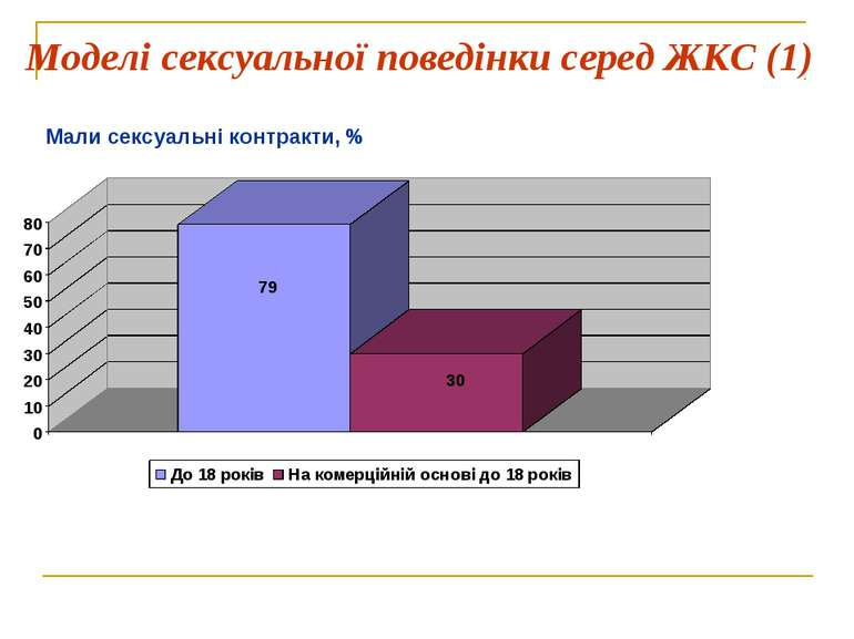 Моделі сексуальної поведінки серед ЖКС (1) Мали сексуальні контракти, %