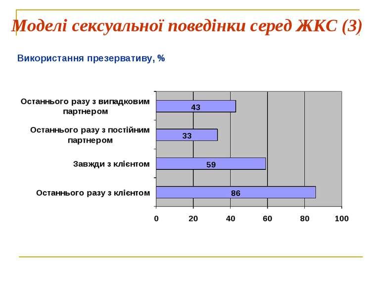 Моделі сексуальної поведінки серед ЖКС (3) Використання презервативу, %