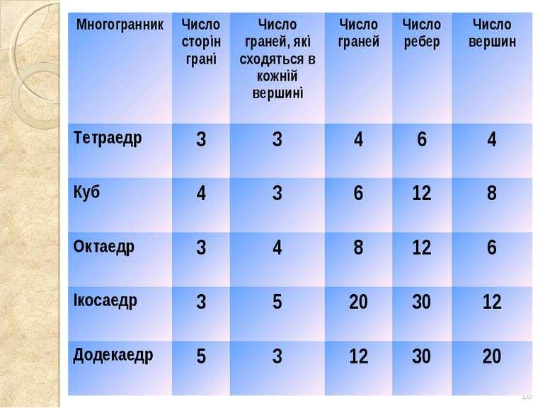 * Многогранник Число сторін грані Число граней, які сходяться в кожній вершин...