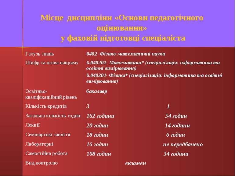 Місце дисципліни «Основи педагогічного оцінювання» у фаховій підготовці спеці...